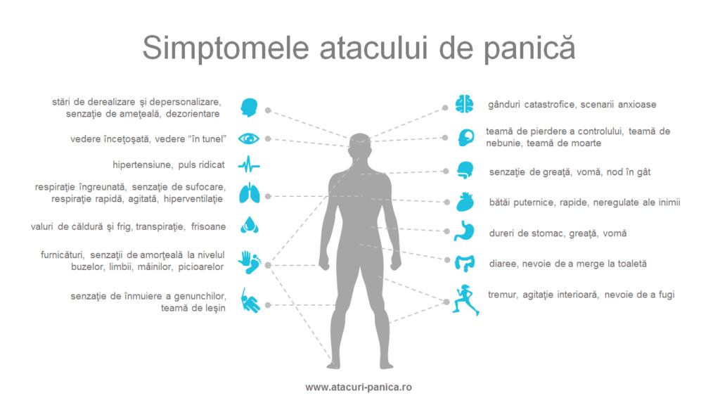 simptome atacuri panica